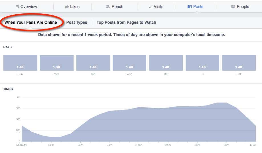 best time to post on facebook - when fans online